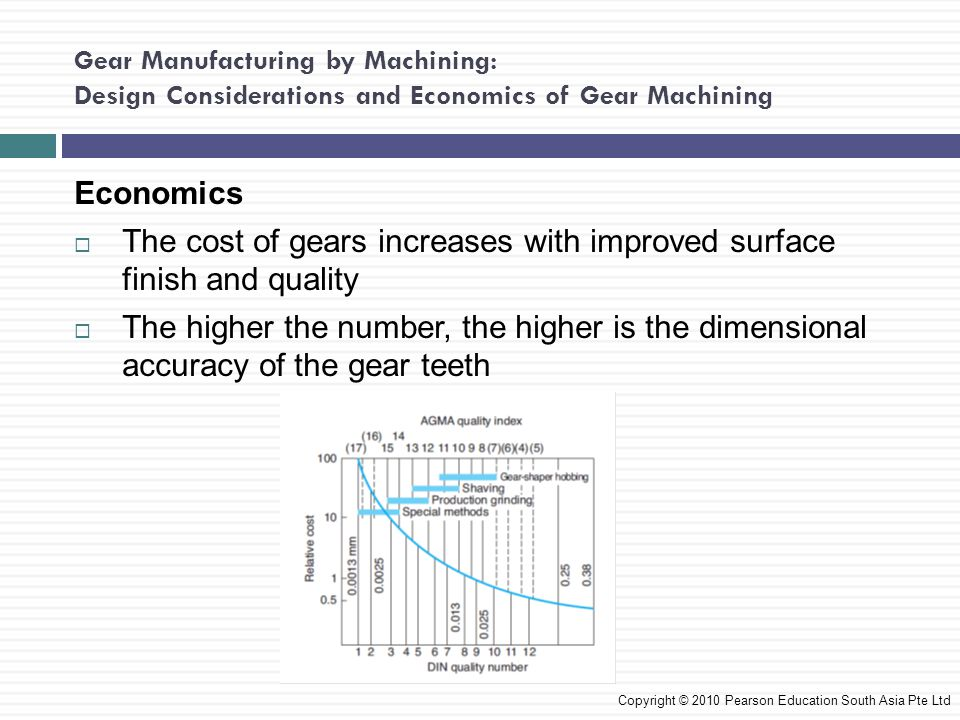 The cost of gears increases with improved surface finish and quality