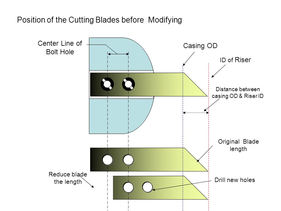 Position of the Cutting Blades before Modifying