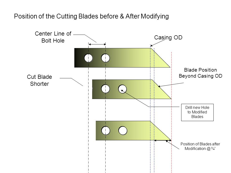 Position of the Cutting Blades before & After Modifying