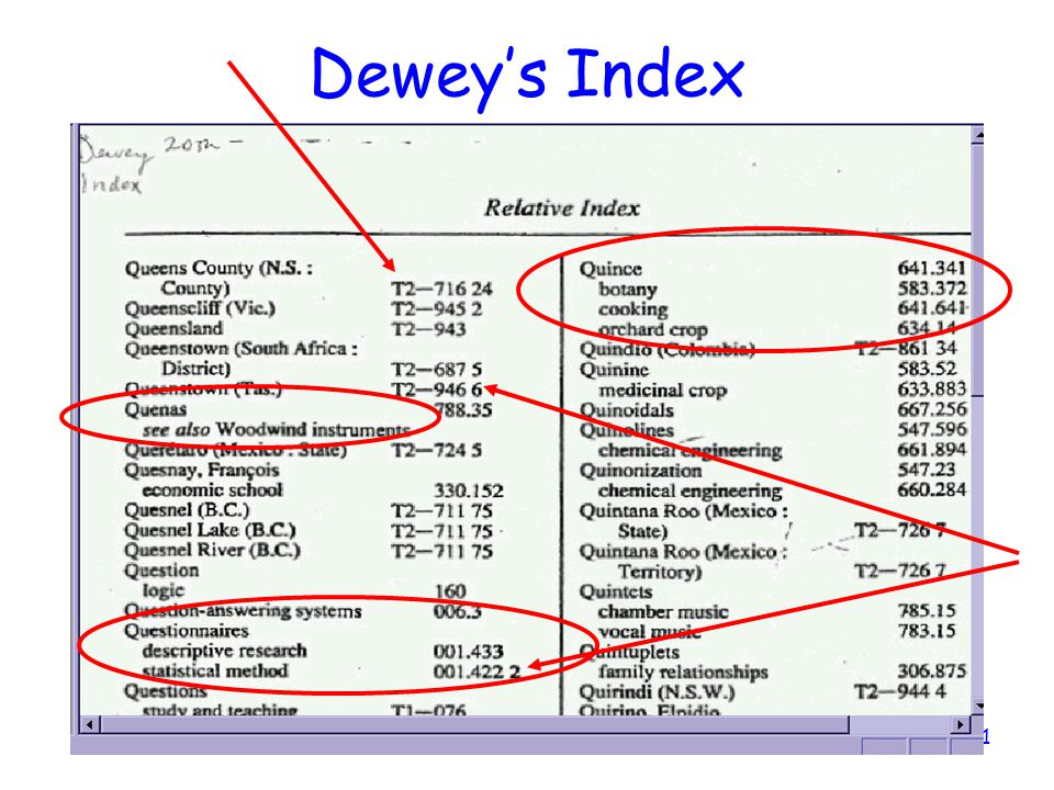 Dewey's Index So, let's look at the index