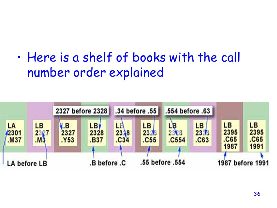 Here is a shelf of books with the call number order explained