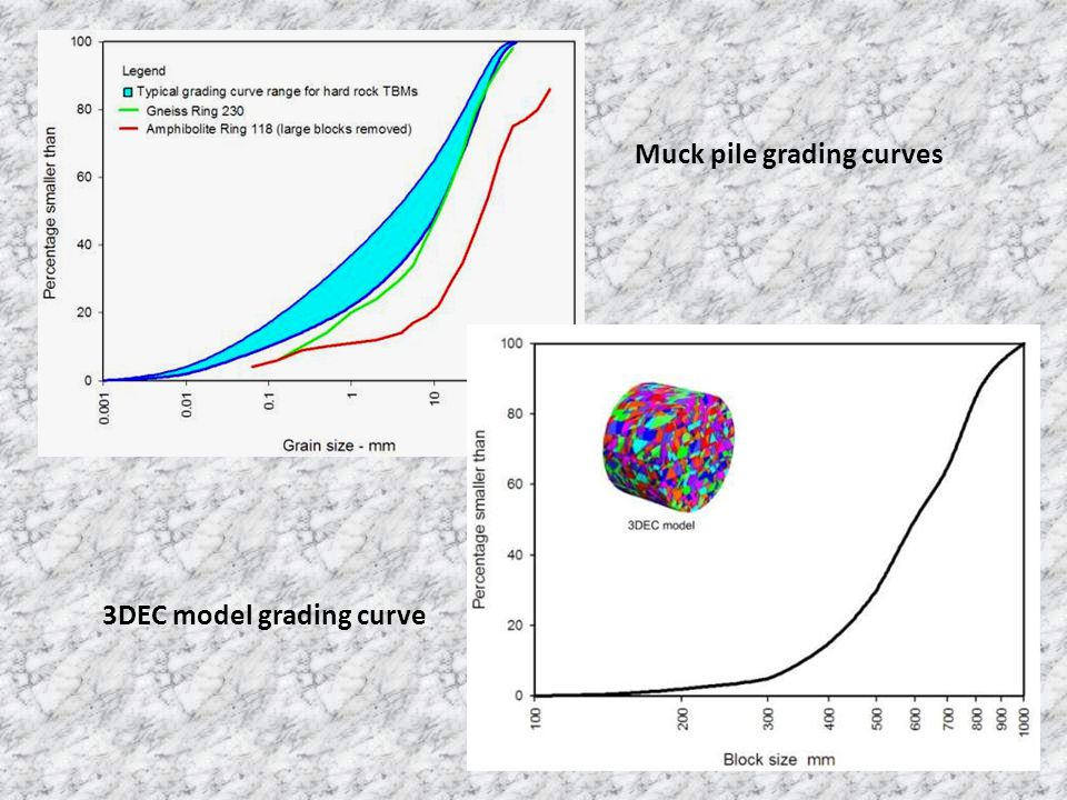 Muck pile grading curves