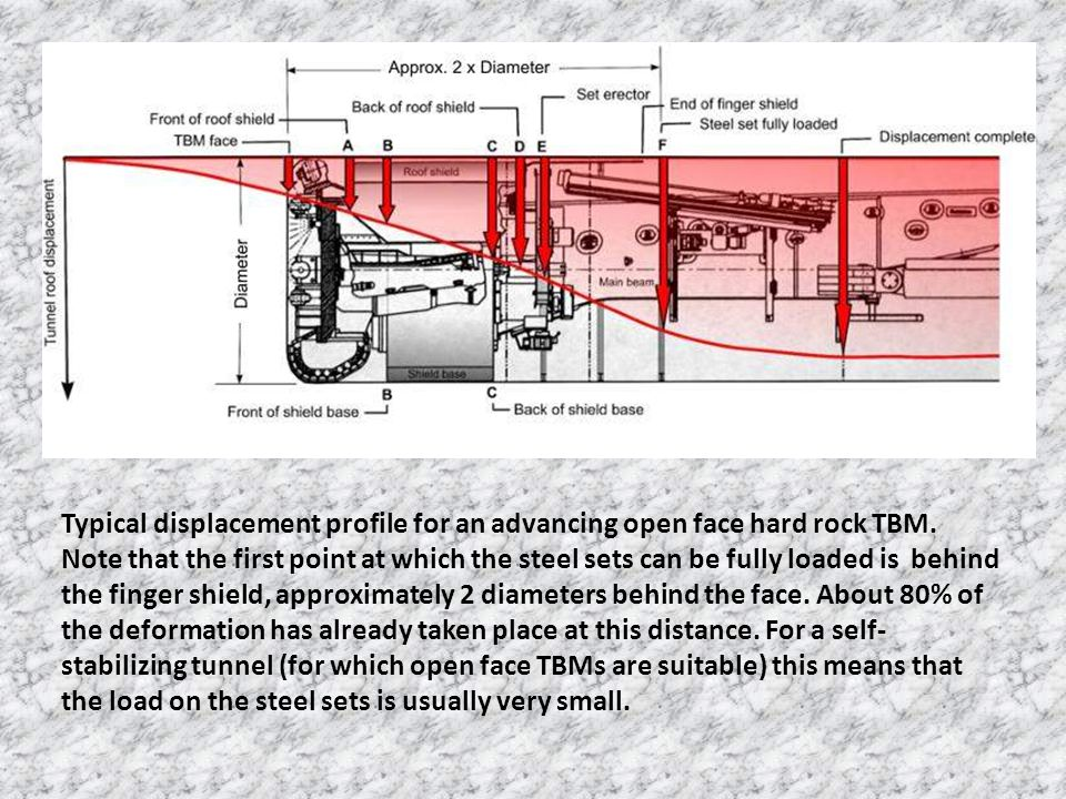Typical displacement profile for an advancing open face hard rock TBM.