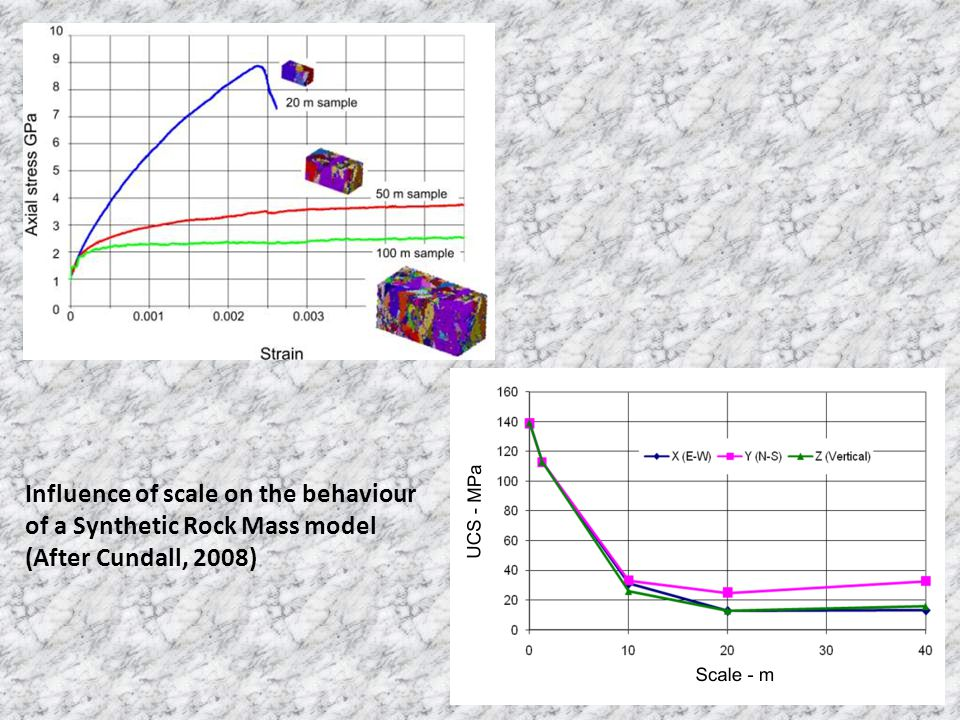 Influence of scale on the behaviour of a Synthetic Rock Mass model