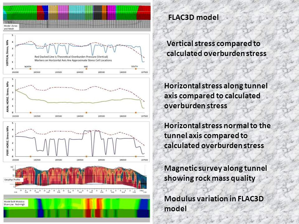 FLAC3D model Vertical stress compared to calculated overburden stress. Horizontal stress along tunnel axis compared to calculated overburden stress.