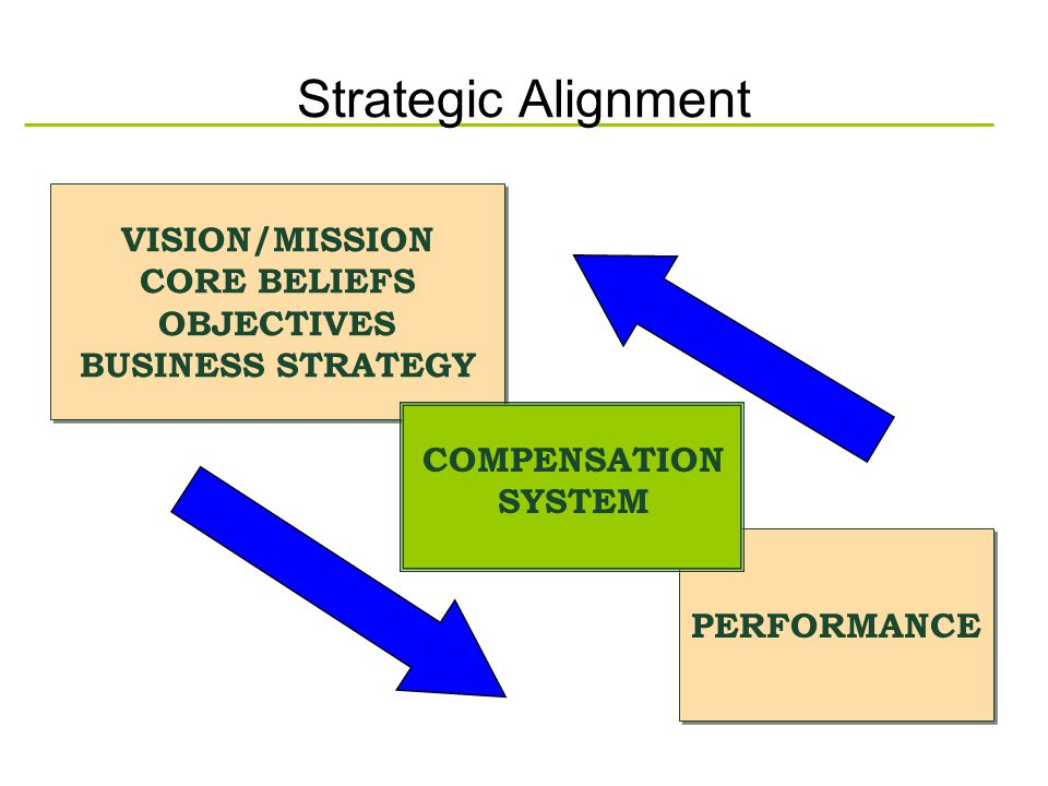 Strategic Alignment VISION/MISSION CORE BELIEFS OBJECTIVES