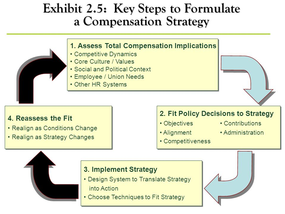 Exhibit 2.5: Key Steps to Formulate a Compensation Strategy