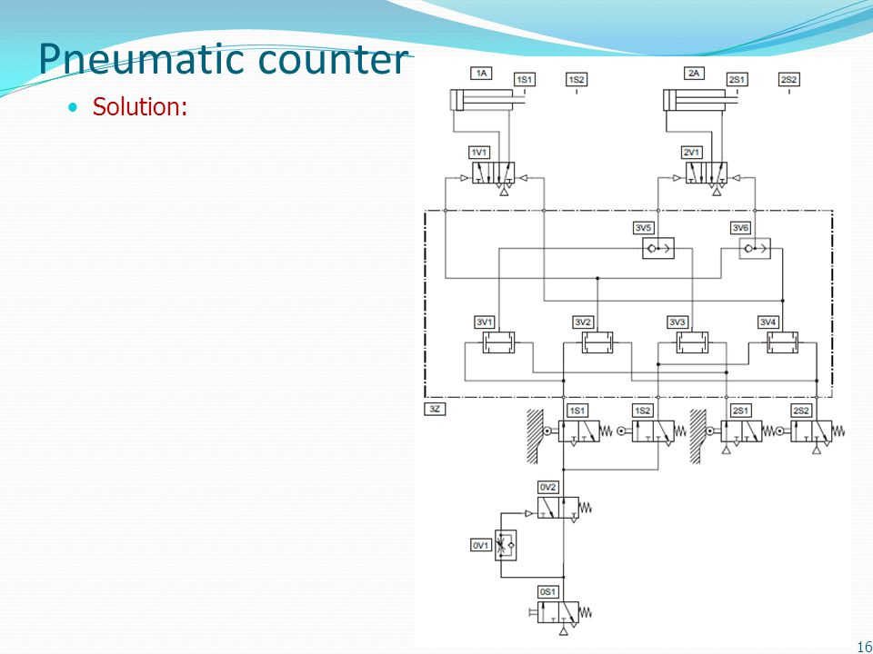 Pneumatic counter Solution: