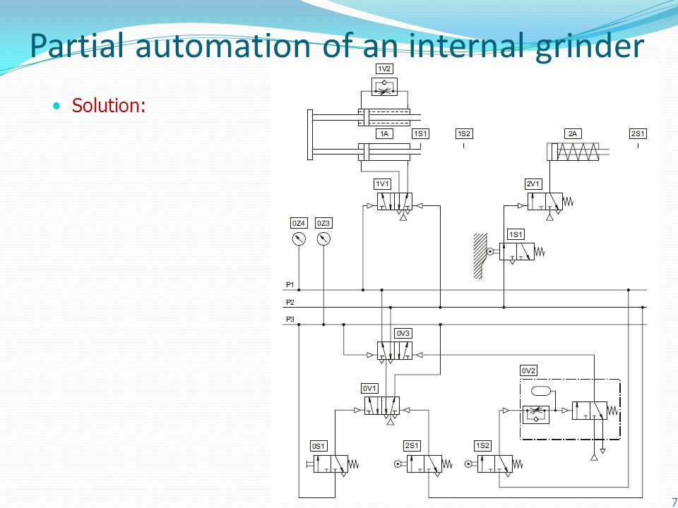 Partial automation of an internal grinder