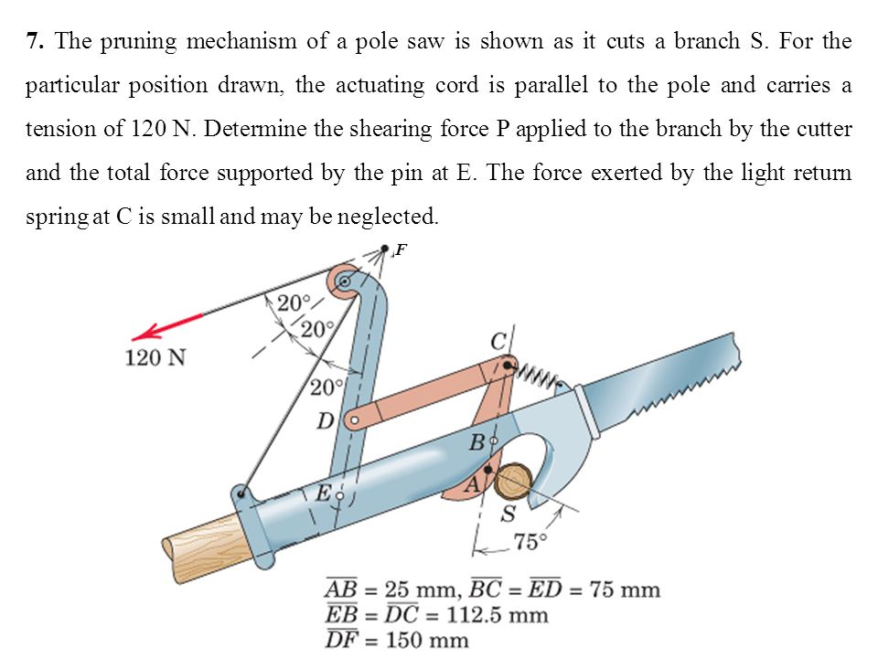 7. The pruning mechanism of a pole saw is shown as it cuts a branch S