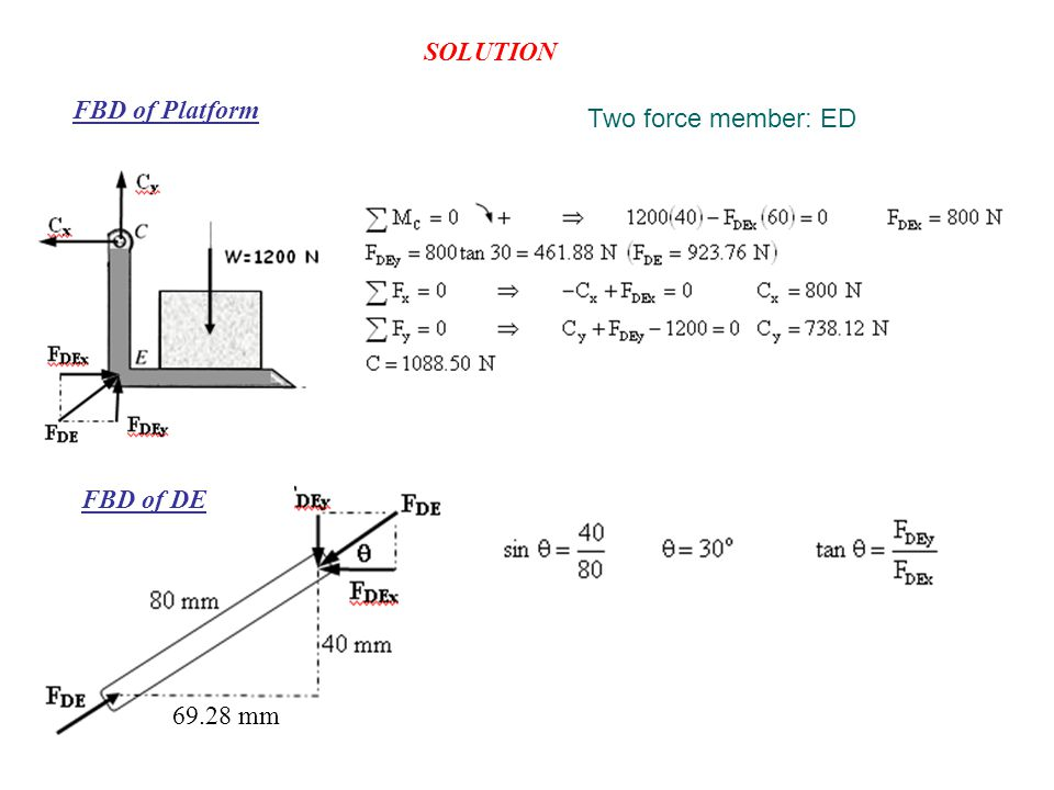 SOLUTION FBD of Platform Two force member: ED 69.28 mm FBD of DE