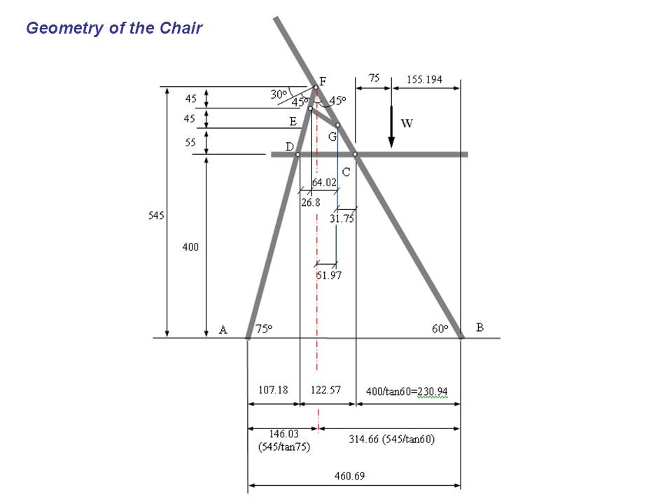 Geometry of the Chair