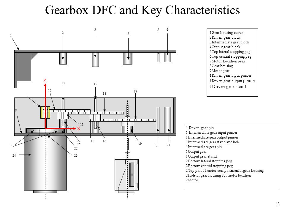 Gearbox DFC and Key Characteristics