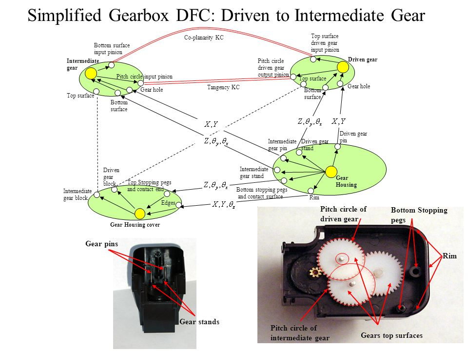 Simplified Gearbox DFC: Driven to Intermediate Gear