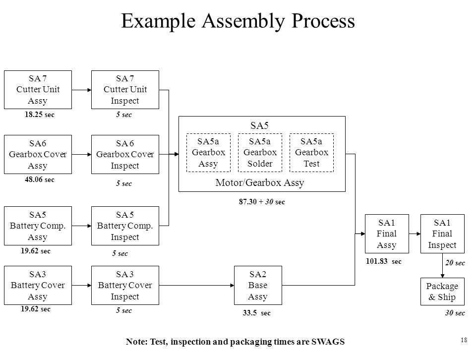 Example Assembly Process