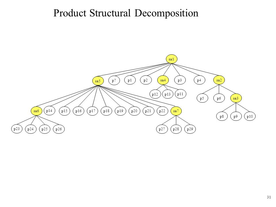 Product Structural Decomposition