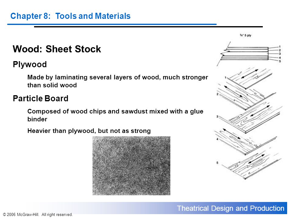 Wood: Sheet Stock Plywood Particle Board
