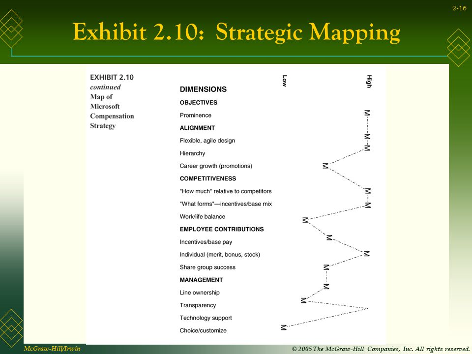 Exhibit 2.10: Strategic Mapping