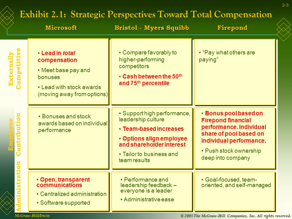 Exhibit 2.1: Strategic Perspectives Toward Total Compensation