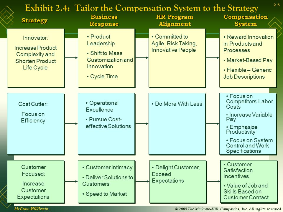 Exhibit 2.4: Tailor the Compensation System to the Strategy