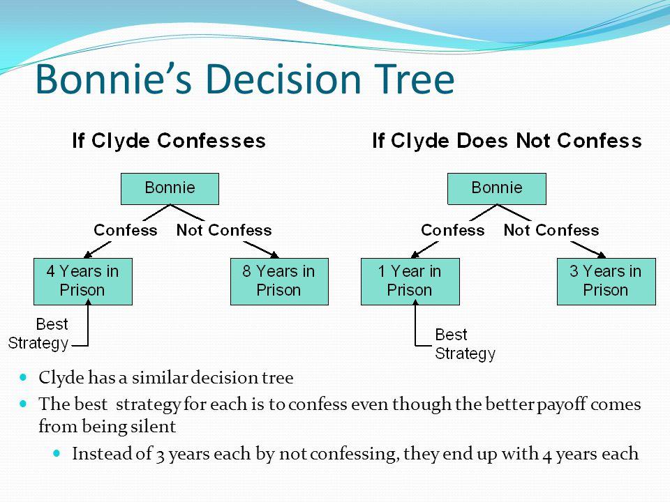 Bonnie's Decision Tree
