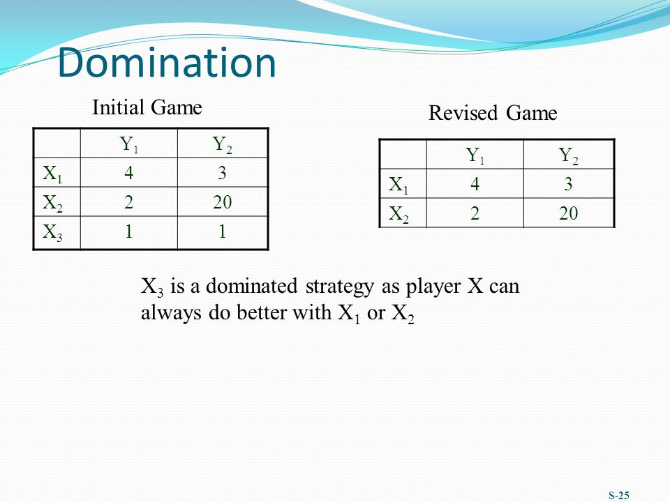 Domination Initial Game Revised Game