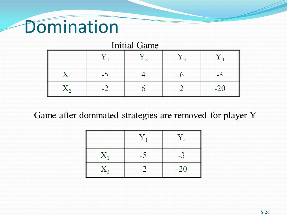 Domination Initial Game