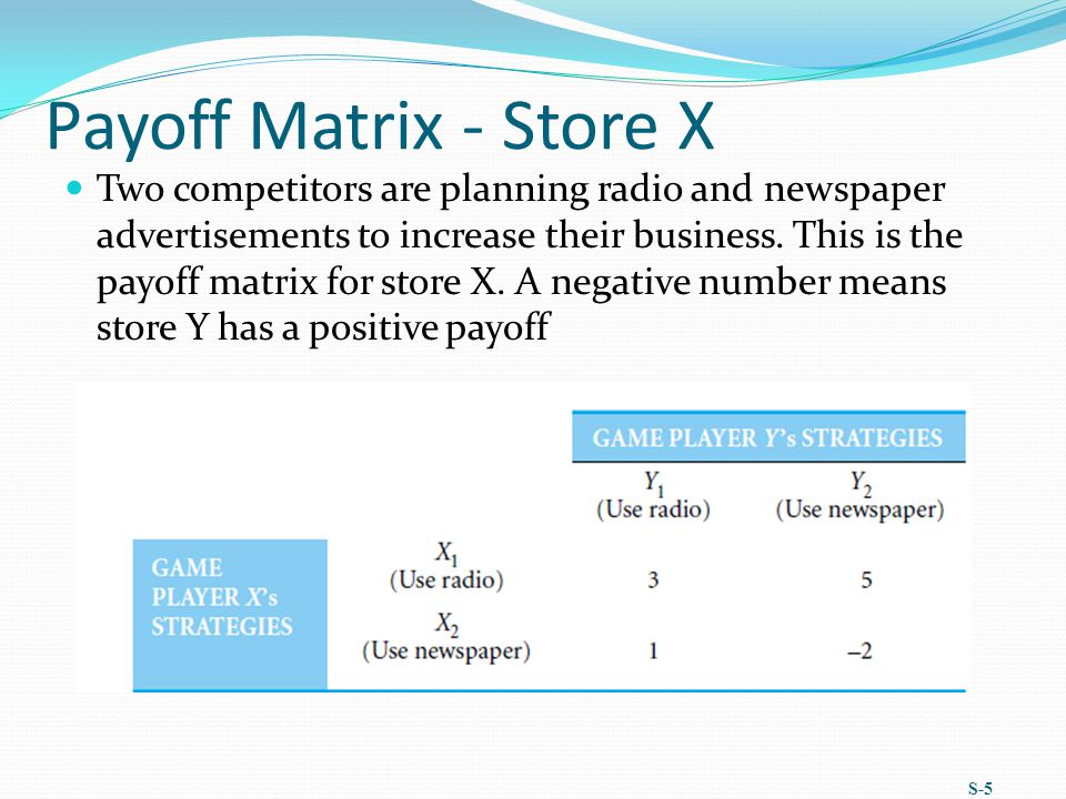 Payoff Matrix - Store X