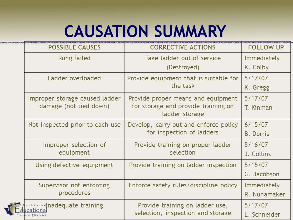 CAUSATION SUMMARY POSSIBLE CAUSES CORRECTIVE ACTIONS FOLLOW UP