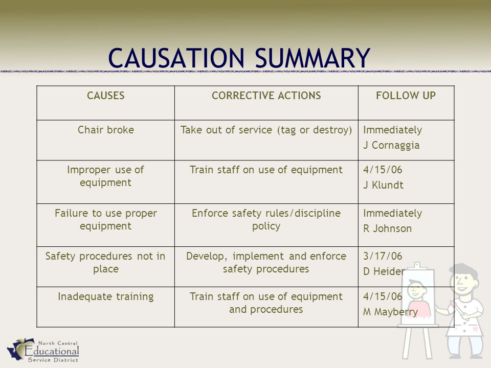 CAUSATION SUMMARY CAUSES CORRECTIVE ACTIONS FOLLOW UP Chair broke