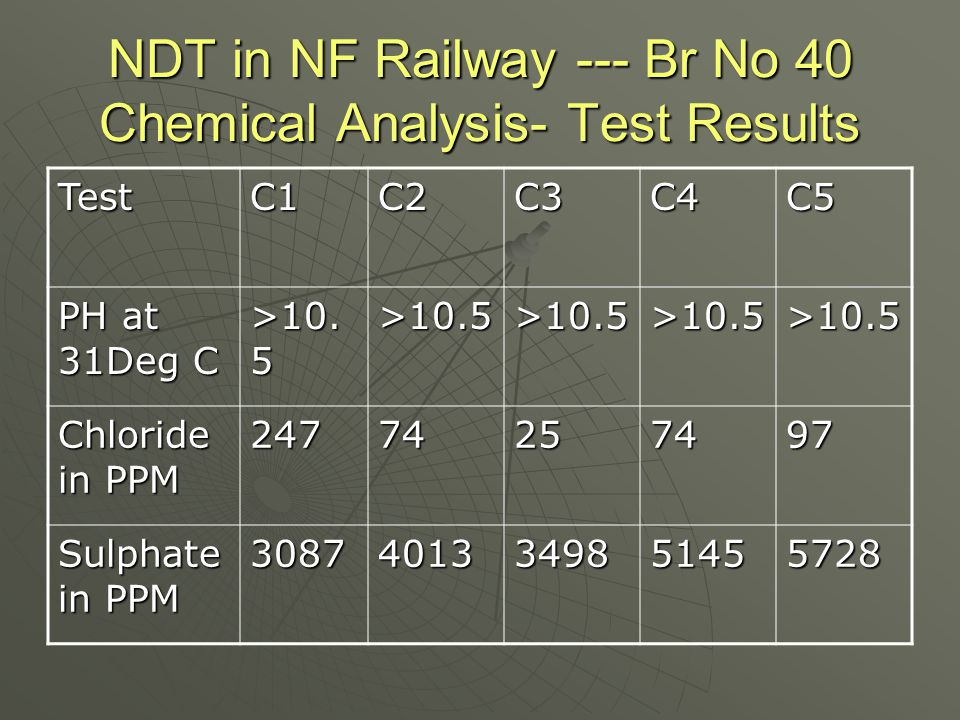 NDT in NF Railway --- Br No 40 Chemical Analysis- Test Results