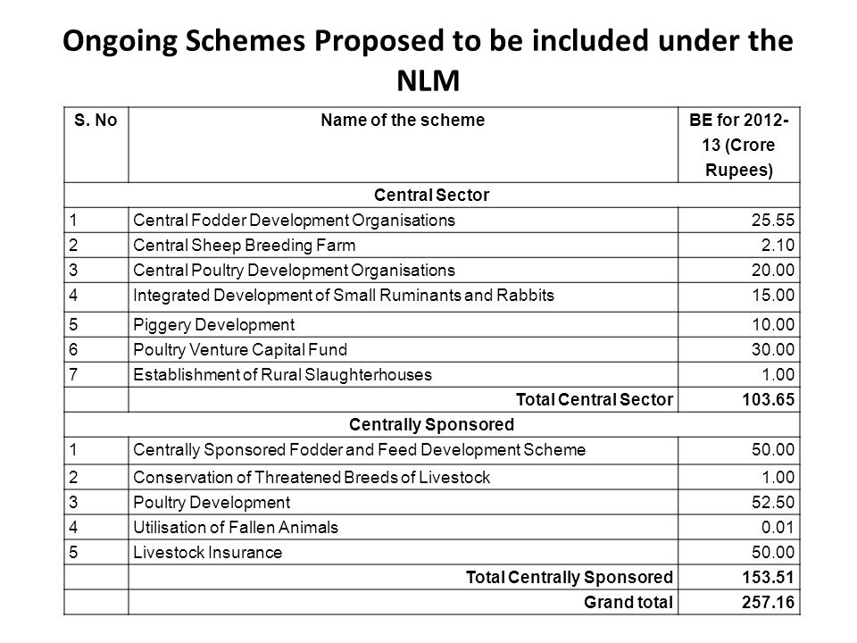 Ongoing Schemes Proposed to be included under the NLM