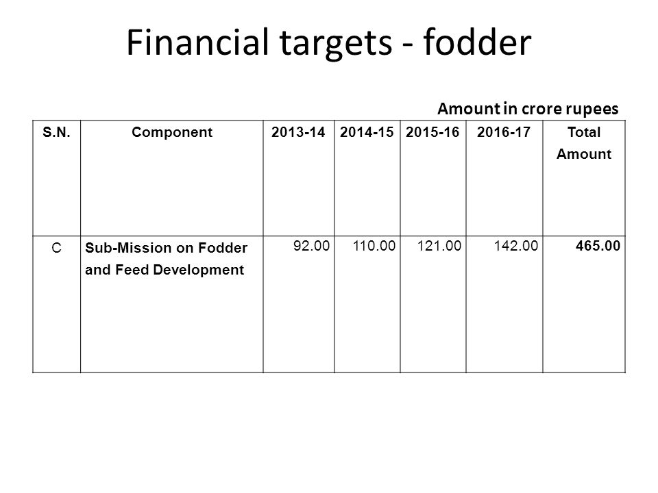 Financial targets - fodder