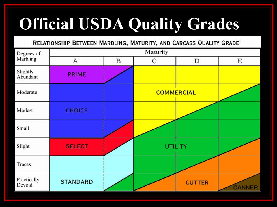 Official USDA Quality Grades