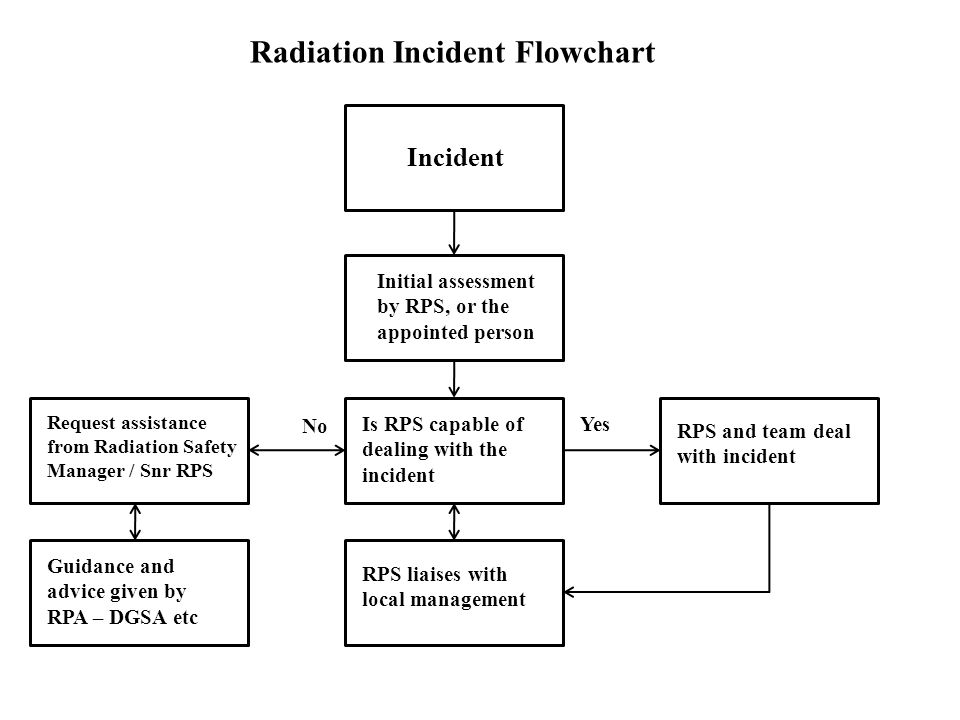 Radiation Incident Flowchart