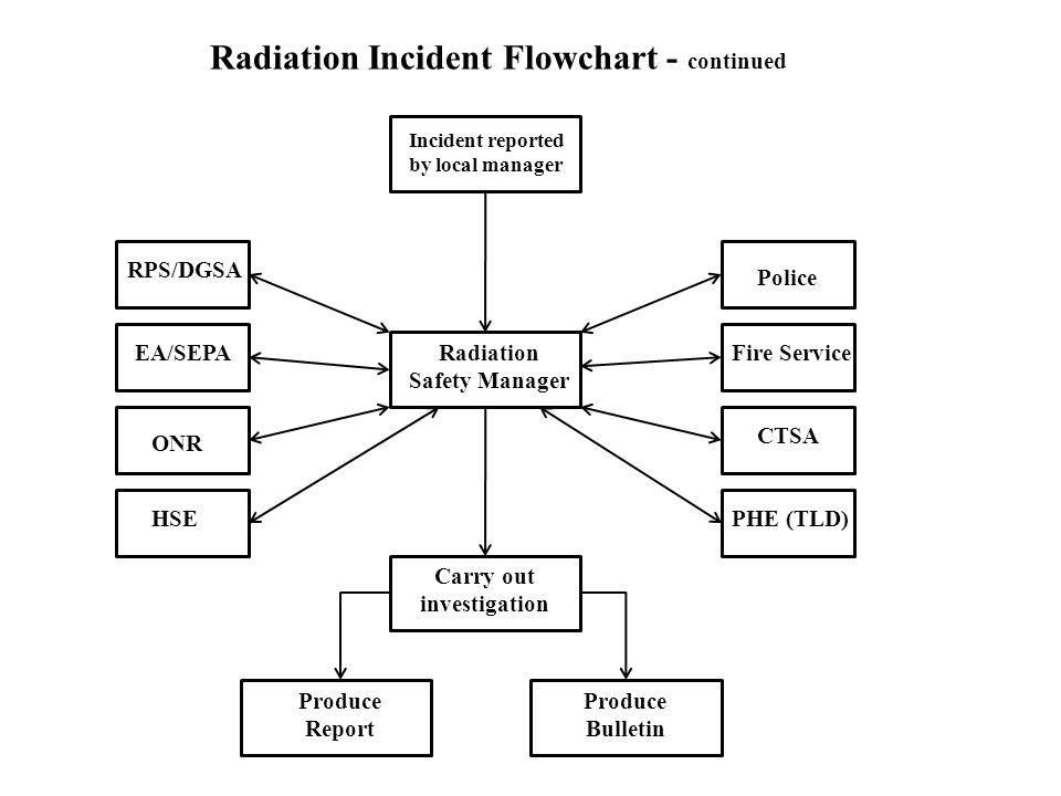 Radiation Safety Manager Carry out investigation