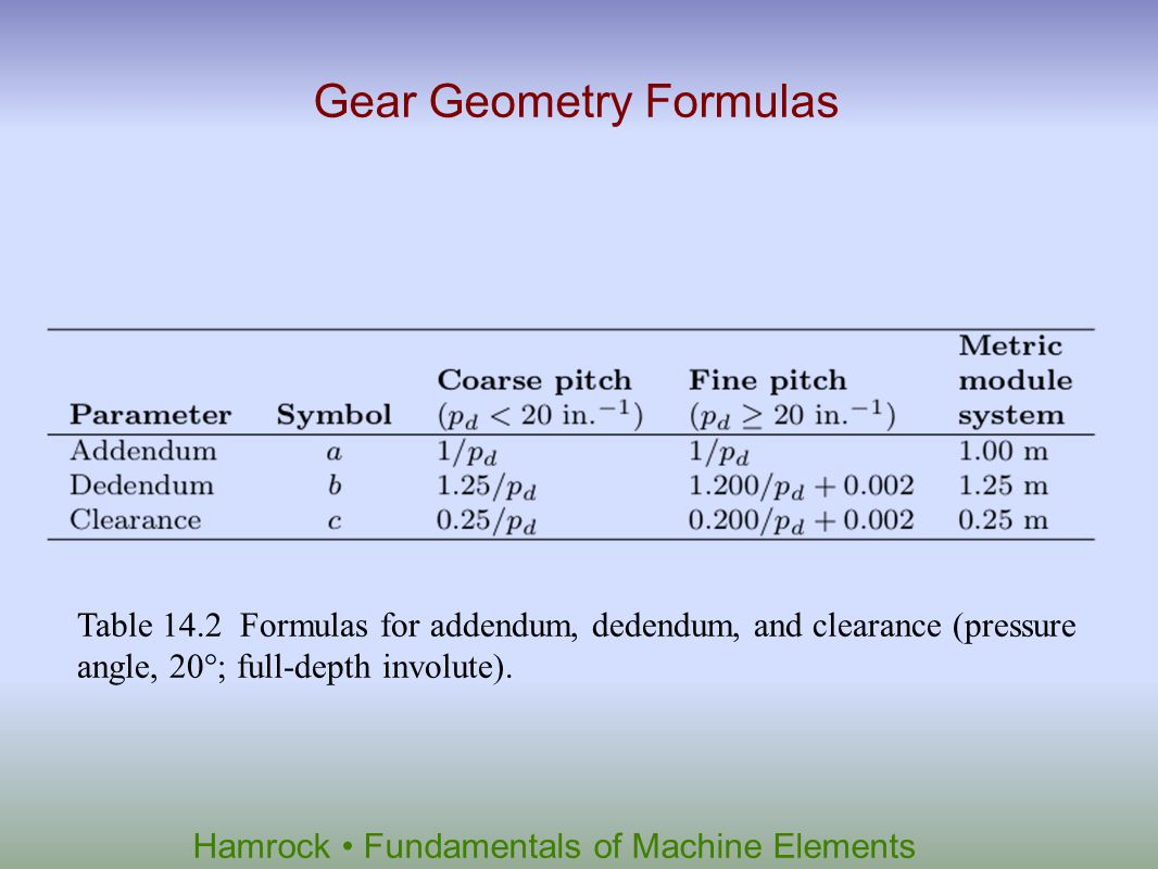 Gear Geometry Formulas