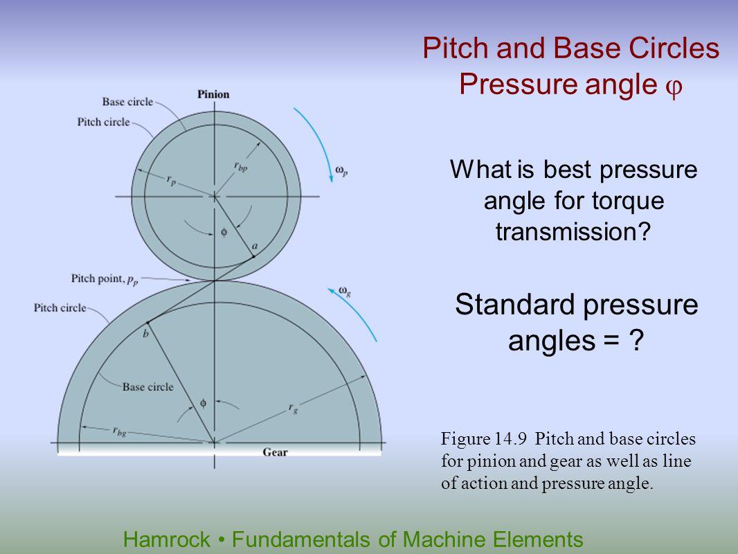Standard pressure angles =