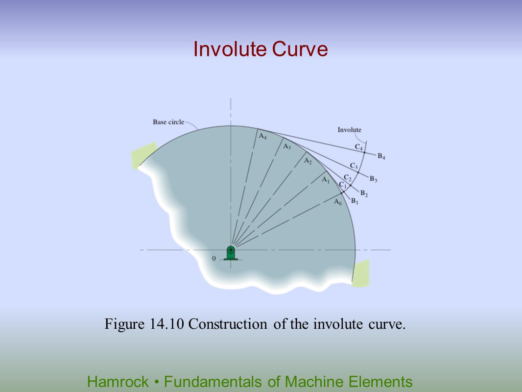 Involute Curve Figure 14.10 Construction of the involute curve.