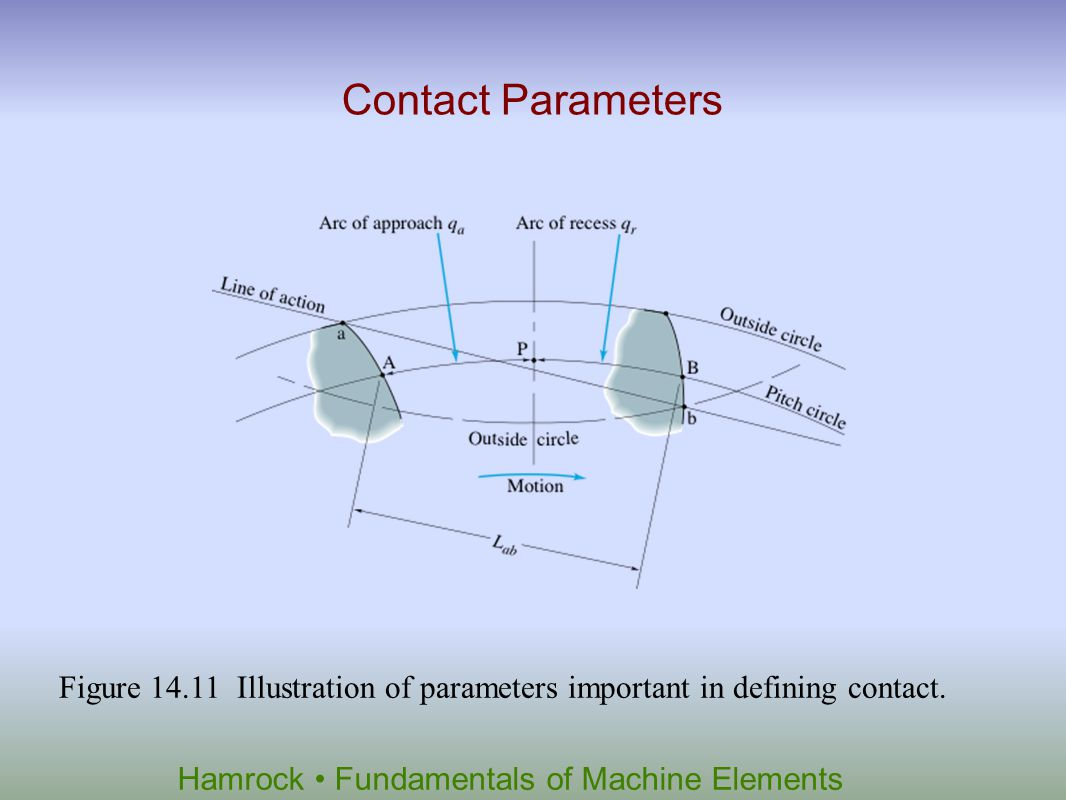 Contact Parameters Figure 14.11 Illustration of parameters important in defining contact.