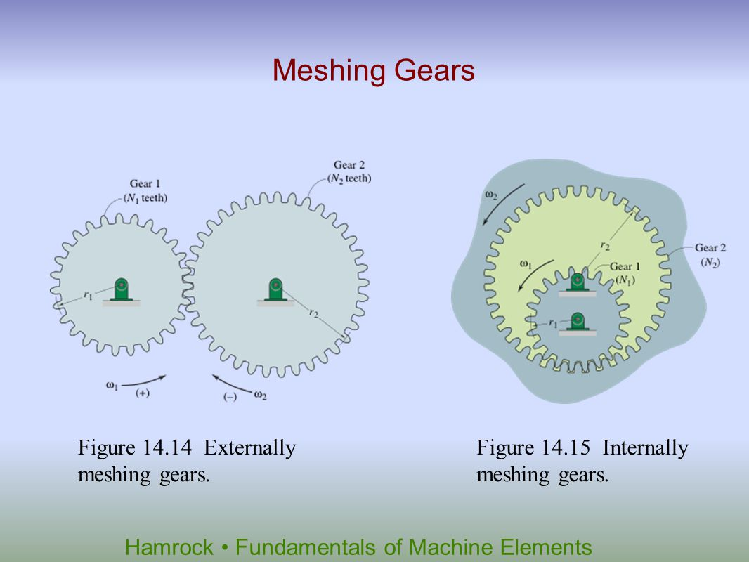 Meshing Gears Figure 14.14 Externally meshing gears.