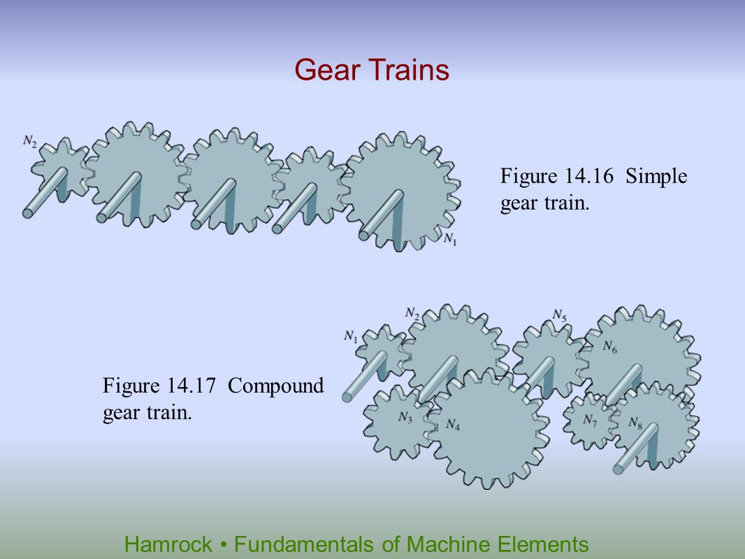 Gear Trains Figure 14.16 Simple gear train.