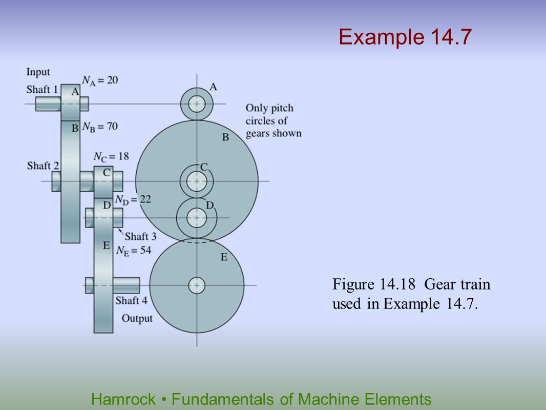 Example 14.7 Figure 14.18 Gear train used in Example 14.7.