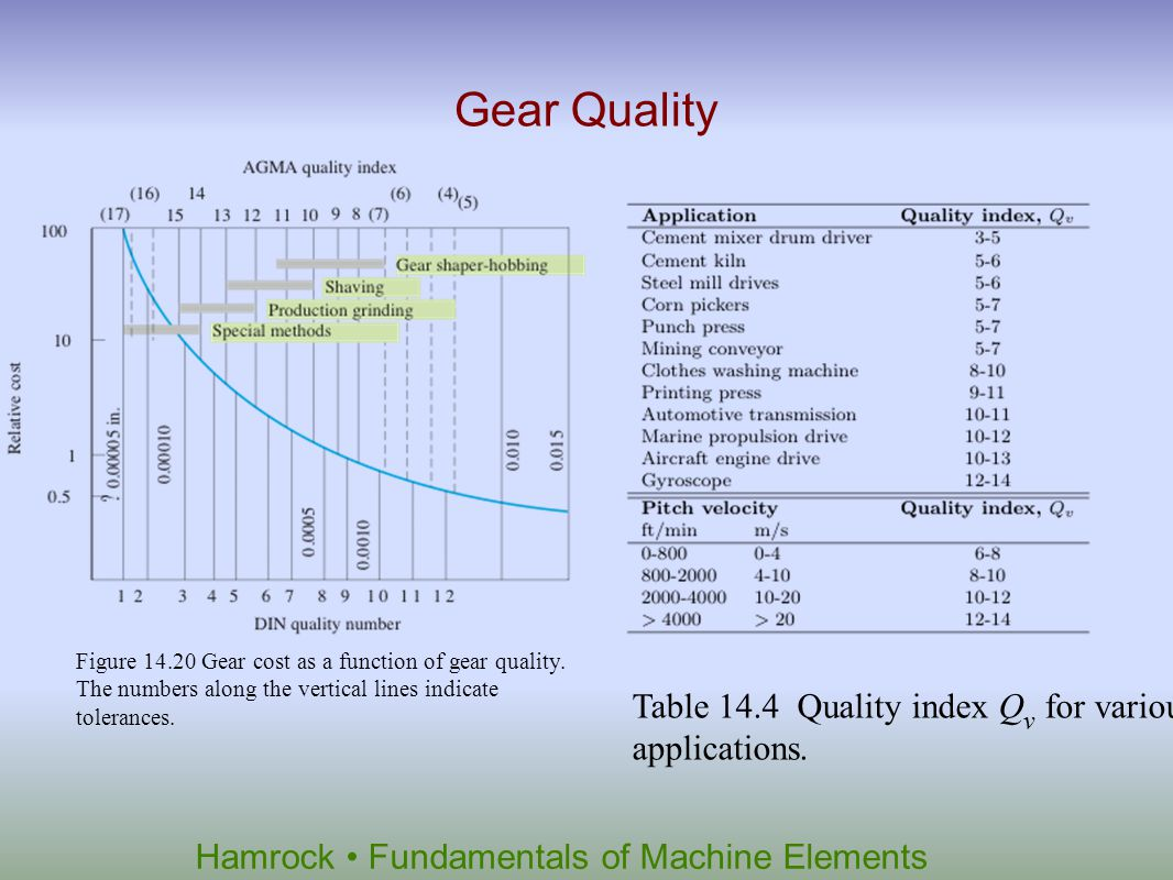 Gear Quality Table 14.4 Quality index Qv for various applications.