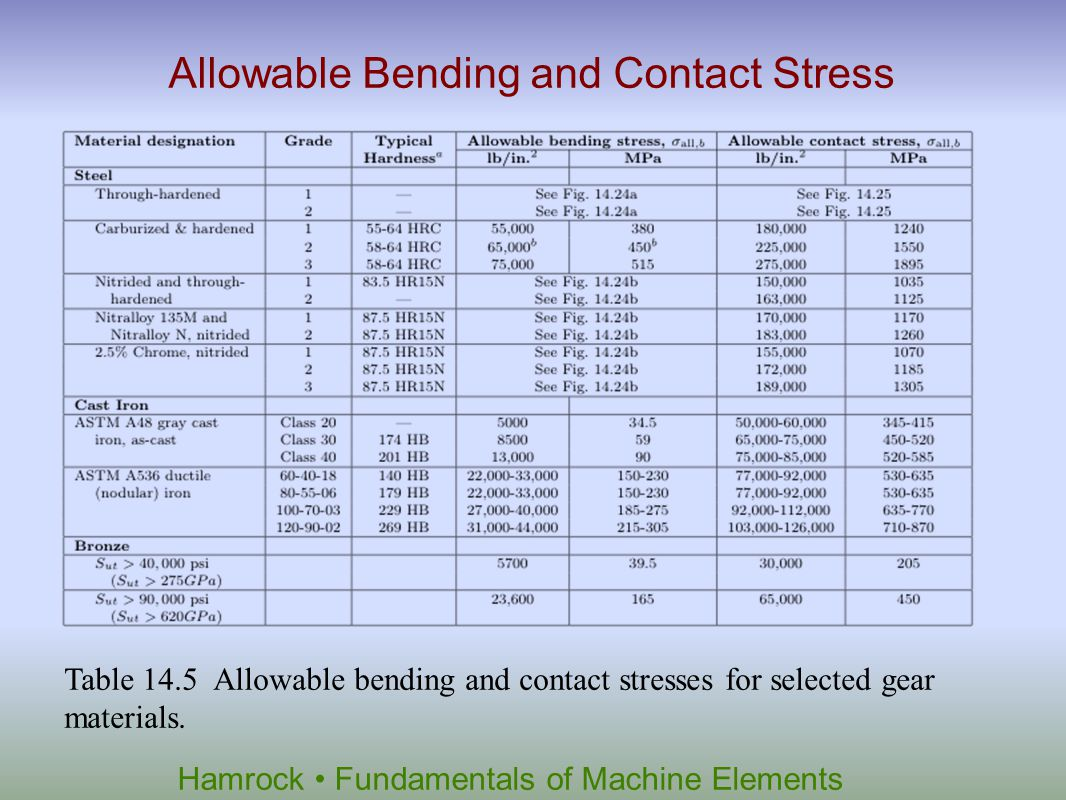 Allowable Bending and Contact Stress