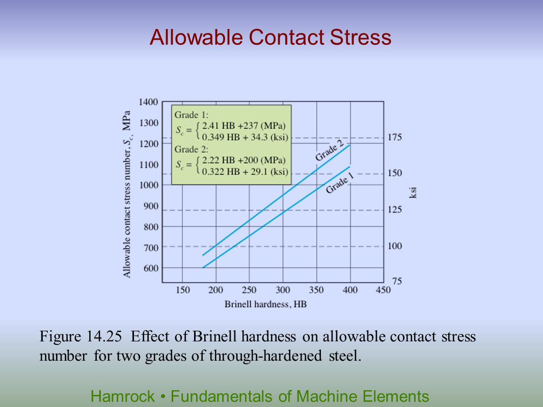 Allowable Contact Stress