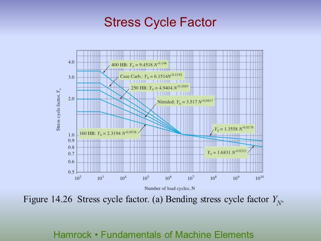 Stress Cycle Factor Figure 14.26 Stress cycle factor. (a) Bending stress cycle factor YN.
