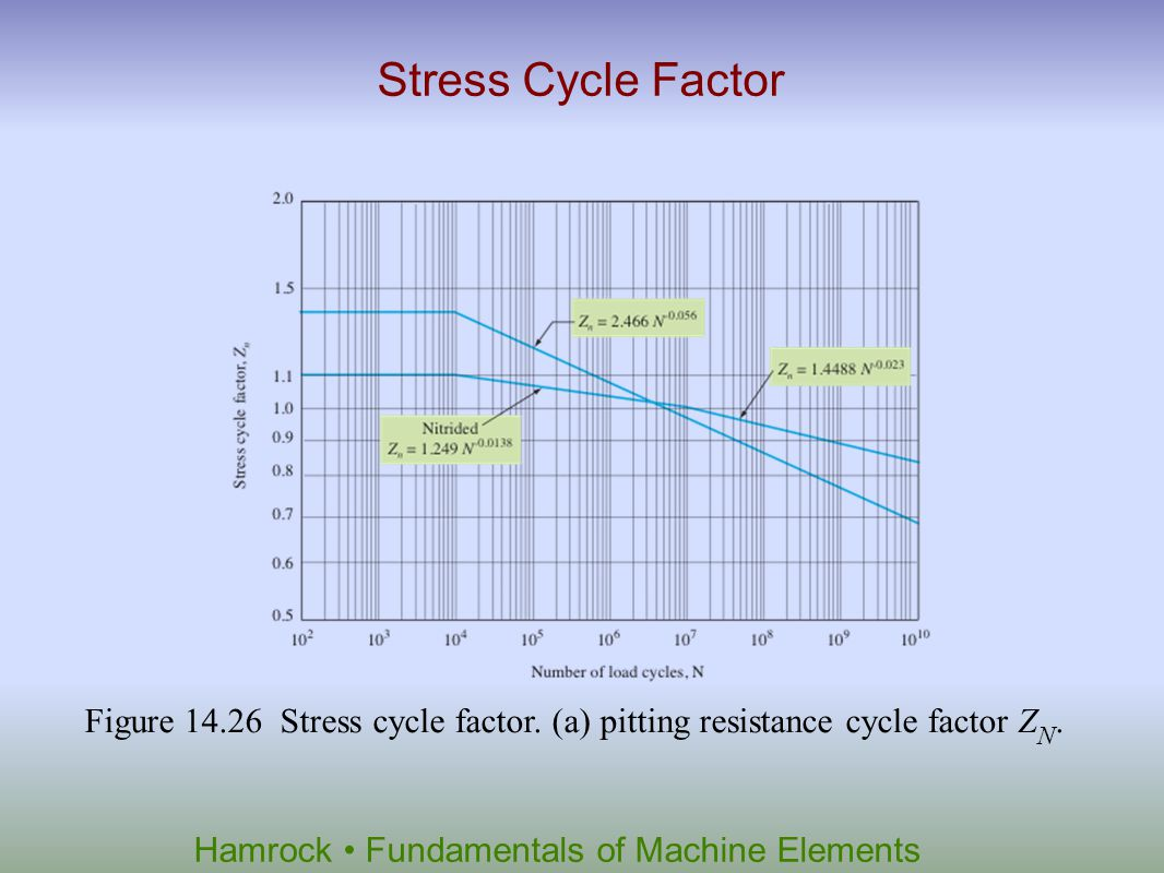 Stress Cycle Factor Figure 14.26 Stress cycle factor. (a) pitting resistance cycle factor ZN.