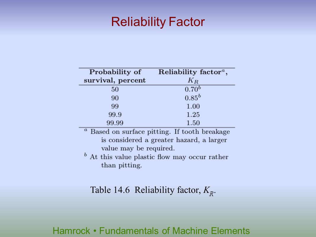 Reliability Factor Table 14.6 Reliability factor, KR.