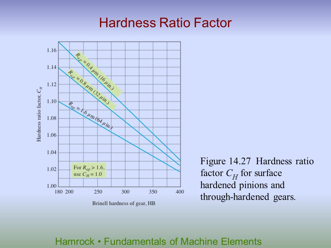 Hardness Ratio Factor Figure 14.27 Hardness ratio factor CH for surface hardened pinions and through-hardened gears.
